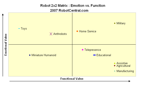 Robot 2×2 : Emotion vs. Function